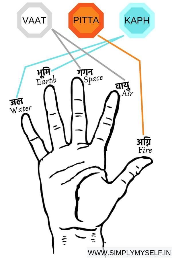 cure-insomnia-throuh-mudra-therapy-panchmahabhut